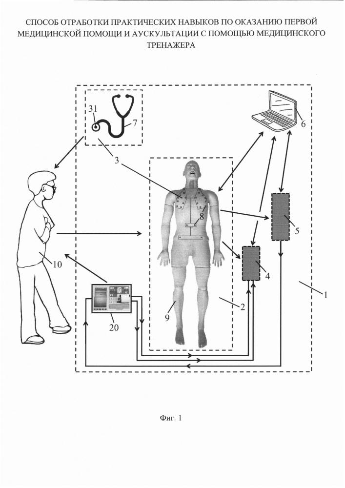 Способ отработки практических навыков по оказанию первой медицинской помощи и аускультации с помощью медицинского тренажера