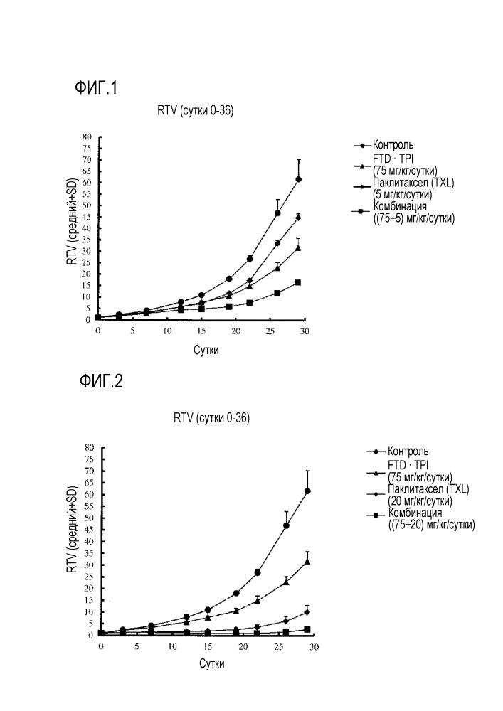 Противоопухолевое средство, содержащее таксановое соединение и усилитель противоопухолевого эффекта