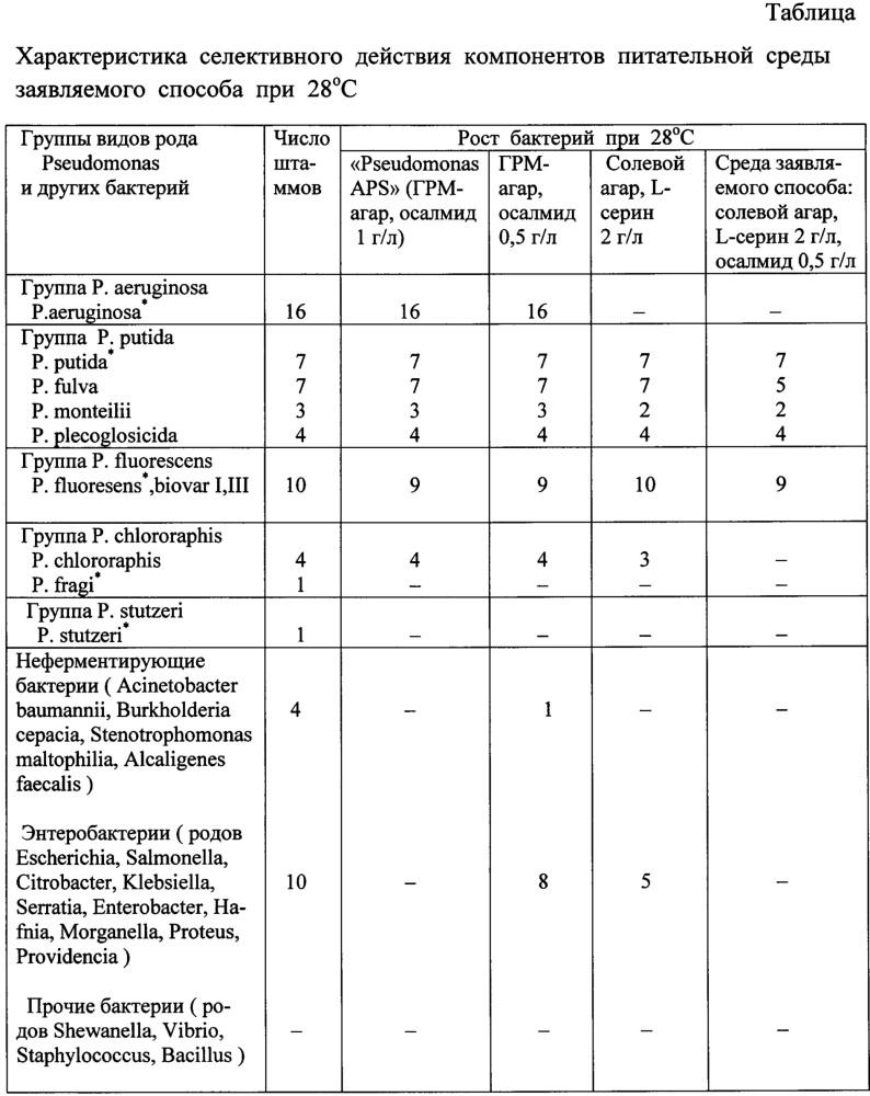 Способ выделения и идентификации бактерий групп pseudomonas putida и pseudomonas fluorescens