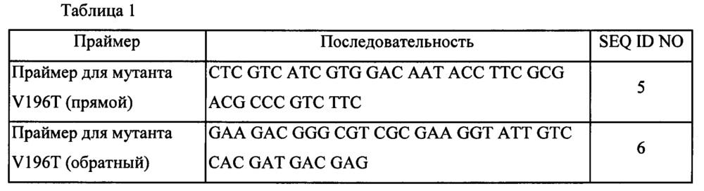 Вариант o-ацетилгомосерин-сульфгидрилазы и способ получения l-метионина с использованием этого варианта