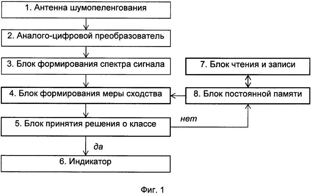 Устройство классификации шумящих объектов