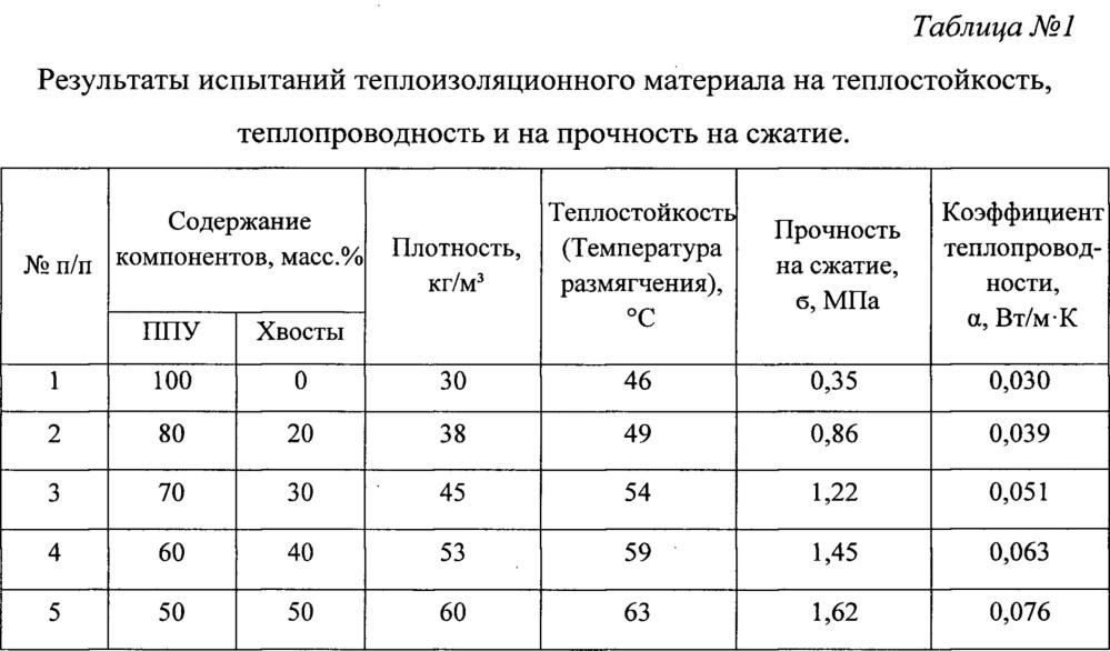 Теплоизоляционный материал на основе пенополиуретана