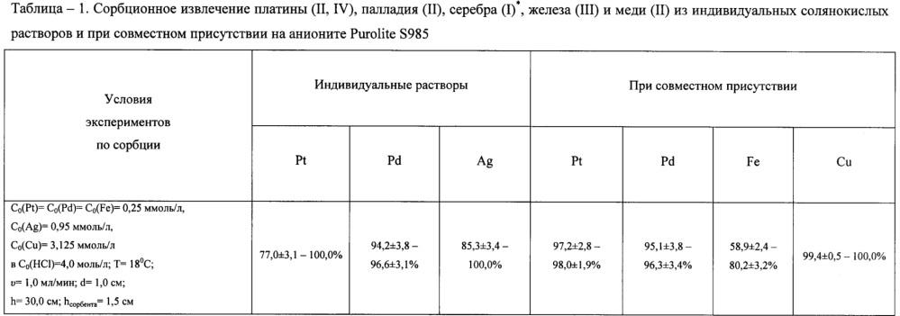 Способ отделения платины (ii, iv) и палладия (ii) от серебра (i), железа (iii) и меди (ii) в солянокислых растворах