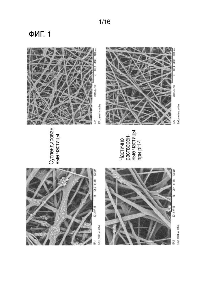 Композиции, включающие электрогидродинамически полученные волокна, для нанесения заданных доз активного вещества на кожу или слизистую оболочку