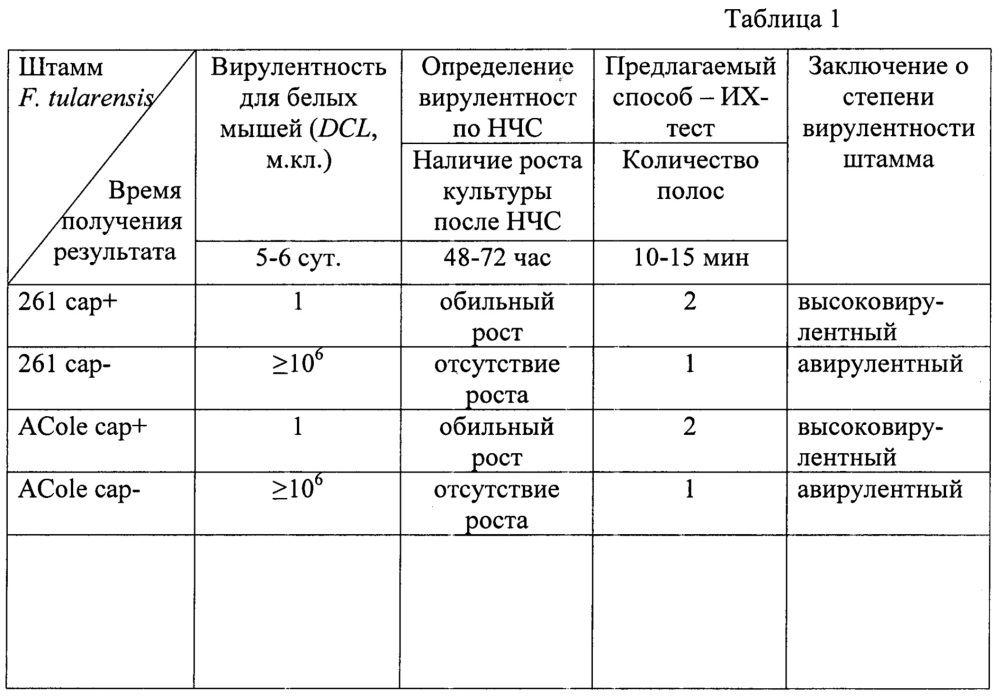 Способ оценки вирулентности in vitro штаммов туляремийного микроба подвидов: francisella tularensis subsp tularensis, subsp. mediasiatica, subsp. holartica