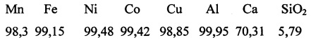 Извлечение fe, mn, ni, co, cu, al сульфатизацией и гидрохлорированием из кека, полученного после содового спекания и выщелачивания вольфрамового концентрата