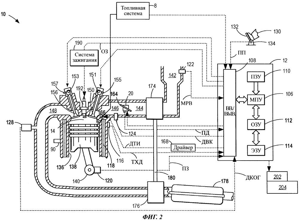 Способ управления двигателем (варианты) и система автомобиля
