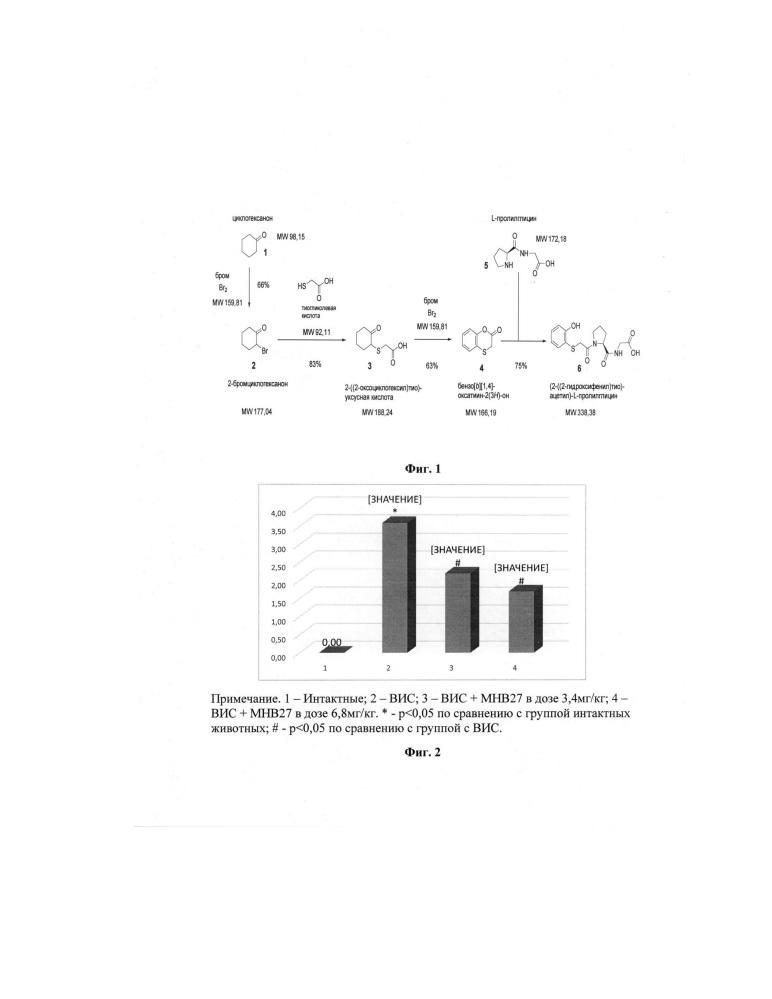 Способ профилактики язвы желудка с использованием лекарственного средства на основе низкомолекулярного соединения фенольной природы в эксперименте