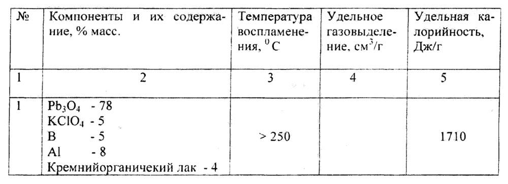 Воспламенительный пиротехнический состав