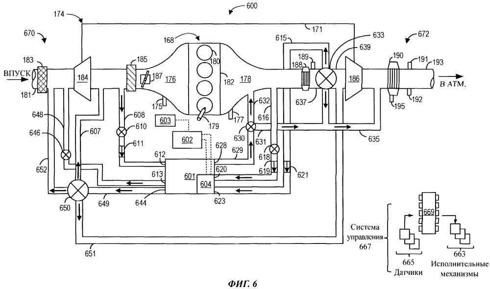 Способ и система (варианты) для управления потоками воздуха в двигателе