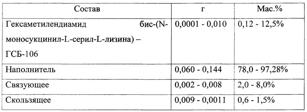 Фармацевтическая композиция на основе гексаметилендиамида бис-(n-моносукцинил-l-серил-l-лизина) (гсб-106)
