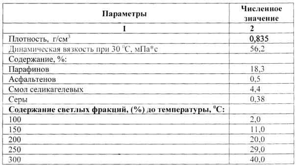 Конструкция реакционно-ректификационного аппарата периодического действия для осуществления термокаталитических процессов