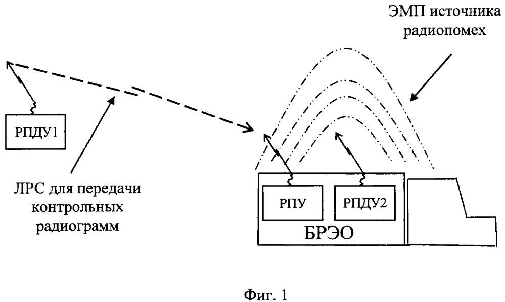 Способ оценки электромагнитной совместимости бортового радиоэлектронного оборудования