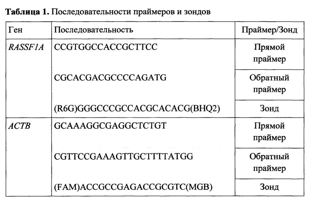 Прогнозирование преэклампсии на основе определения внеклеточной днк плода в материнской крови при проведении скрининга первого триместра беременности