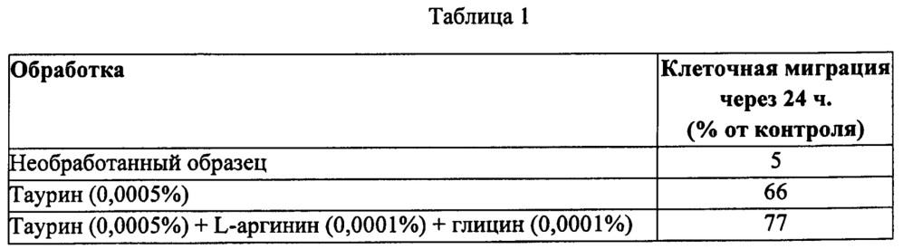 Композиции для личной гигиены, содержащие таурин, аргинин, глицин