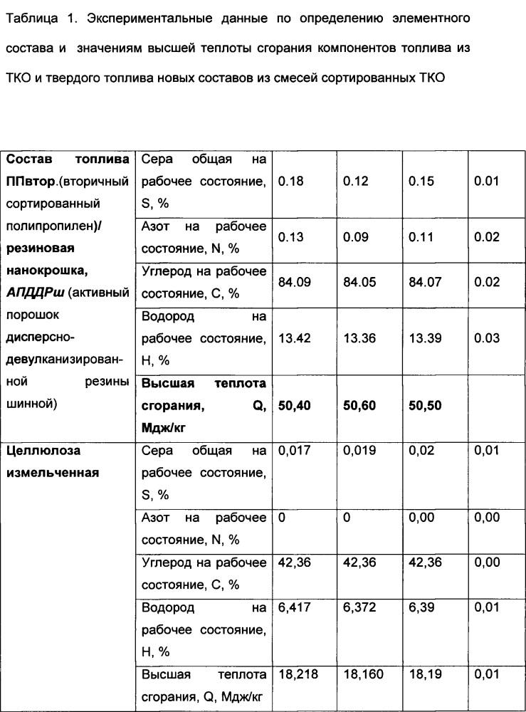 Состав для получения формованных топливных изделий (его варианты)