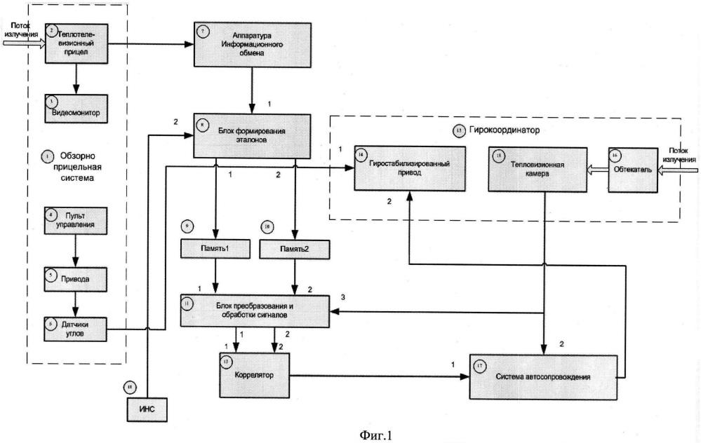Способ автоматизации целеуказания при прицеливании на вертолетном комплексе