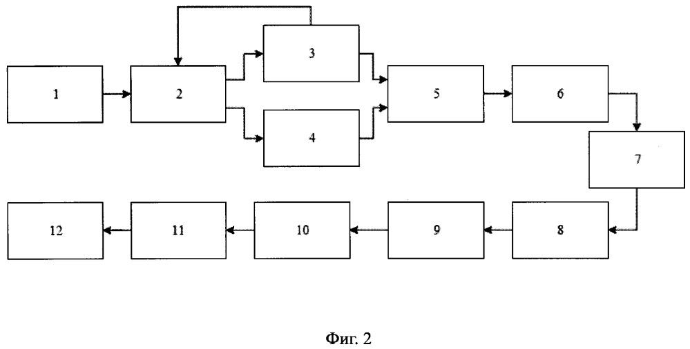 Способ автоматизированного управления трудовыми ресурсами на основе имитационного моделирования