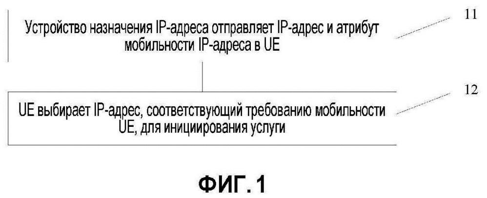 Способ и устройство назначения ip-адреса