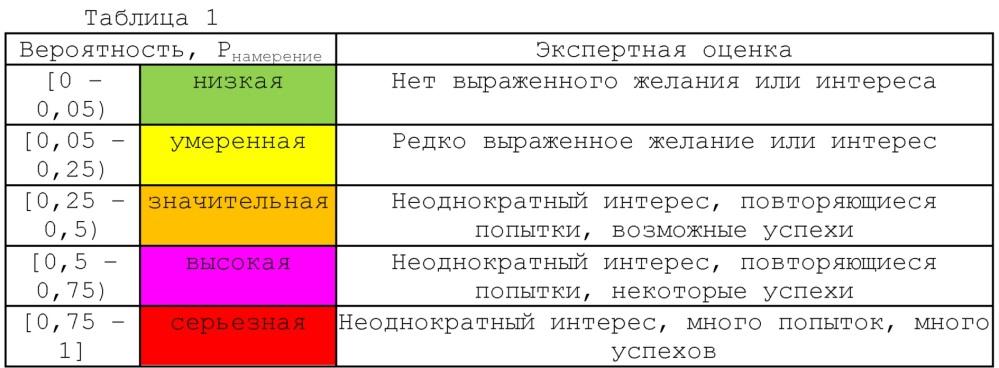 Система оценки устойчивости спутниковой системы позиционирования, например системы глонасс, к неблагоприятным внешним воздействиям