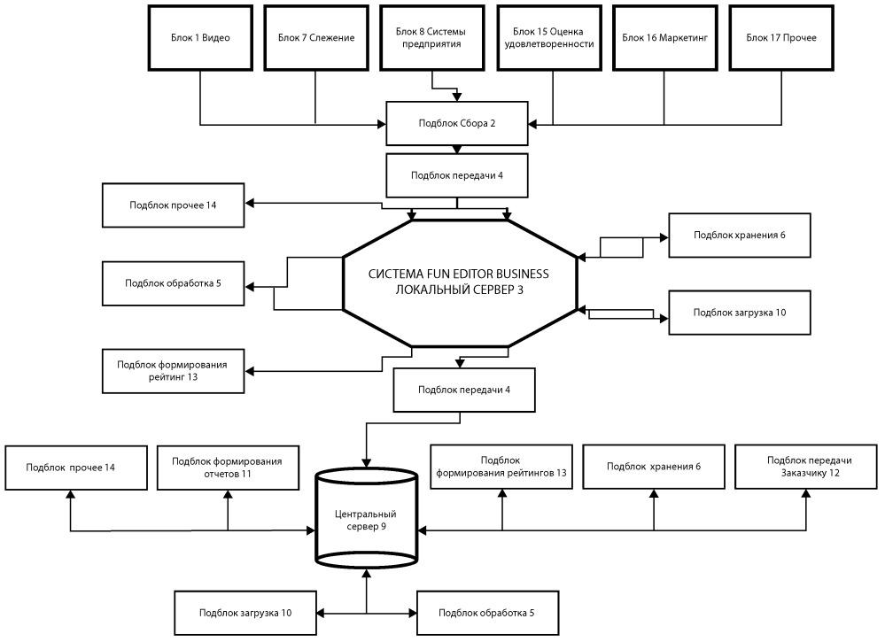 Аппаратно-программный комплекс для оптимизации работы предприятия