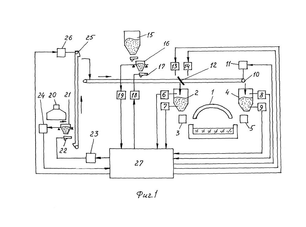 Способ загрузки смеси шихты и стеклобоя в бункеры загрузчиков стекловаренной печи