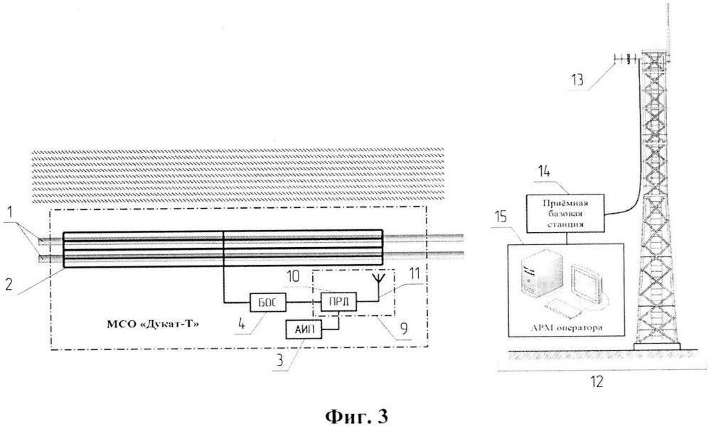 Сигнализационная маскируемая система охраны подземных магистральных трубопроводов на основе магнитометрического средства обнаружения и способ обнаружения несанкционированного доступа к ним