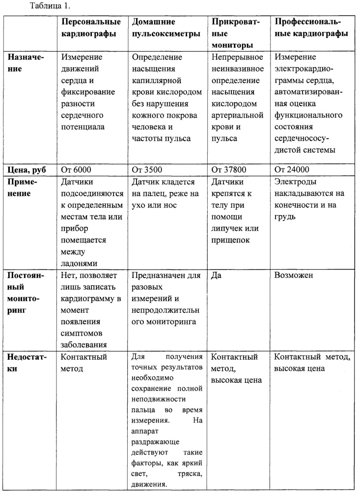 Устройство бесконтактной регистрации биометрических показателей пациента в состоянии лежа