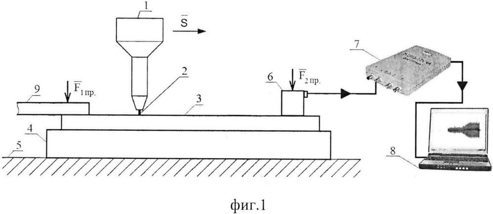 Способ гибридной ультраструйно-эмиссионной диагностики качества конструкционных материалов
