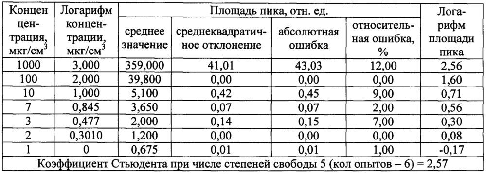 Способ количественного газохроматографического анализа паров пропионовой кислоты в зараженном воздухе
