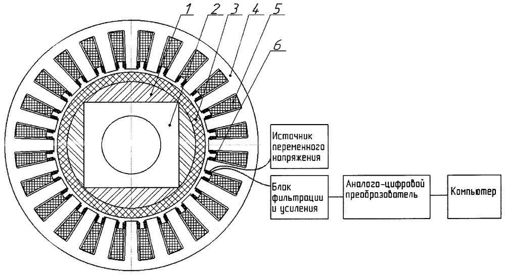Способ вихретокового контроля целостности бандажных оболочек роторов