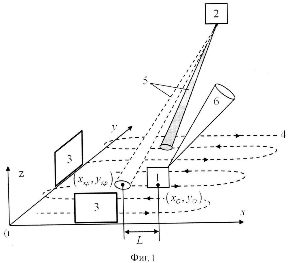 Способ скрытия оптико-электронных средств