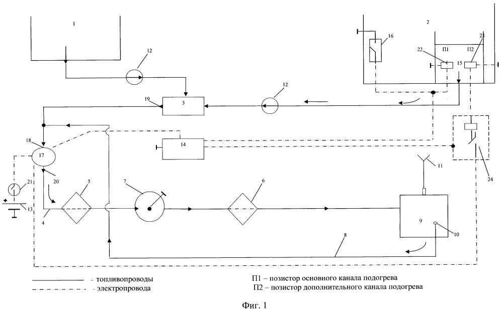 Двухтопливная система автотранспортного средства с регулируемым подогревом растительного масла