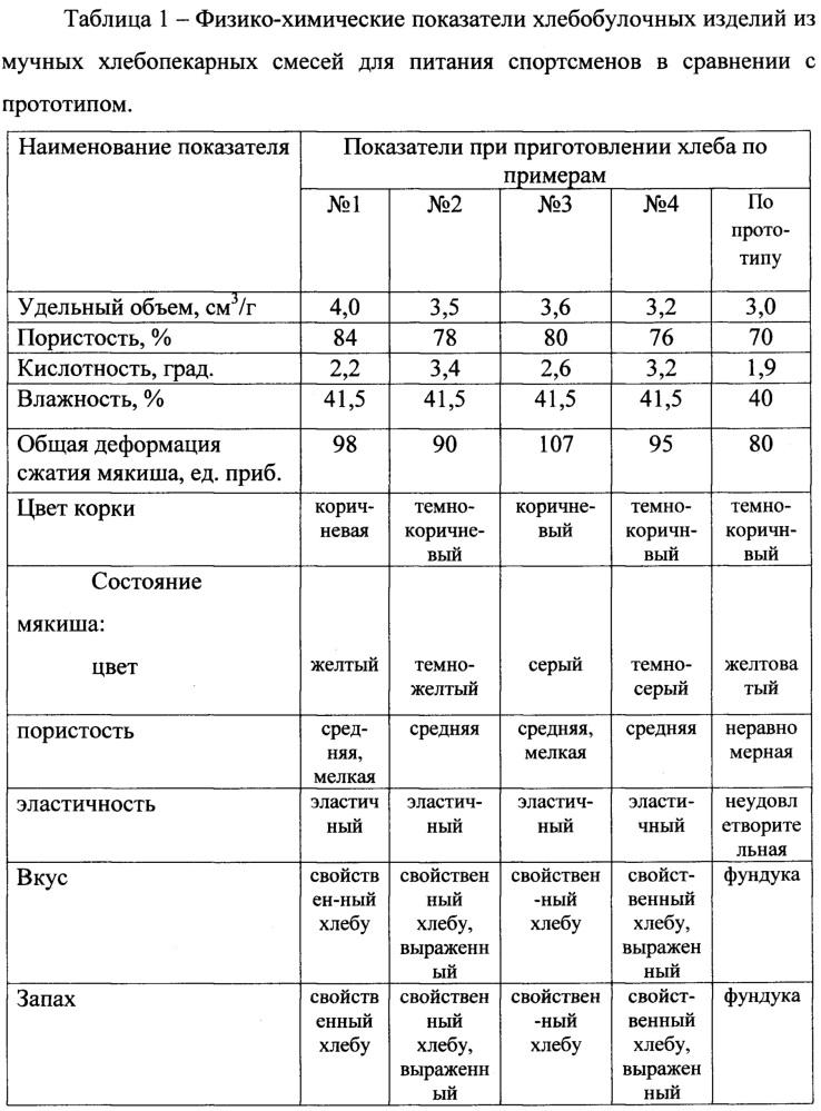 Композиции мучных смесей для производства хлебобулочных изделий, предназначенных для питания спортсменов (варианты)