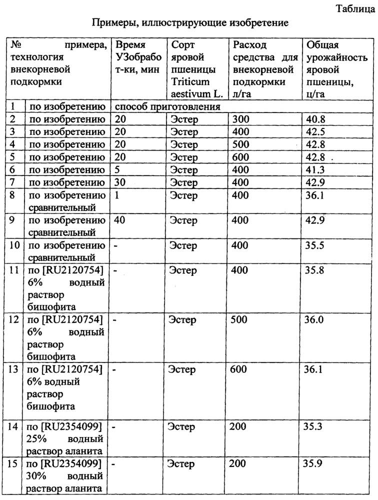 Наноструктурная водно-фосфоритная суспензия в качестве средства для внекорневой обработки растений яровой пшеницы