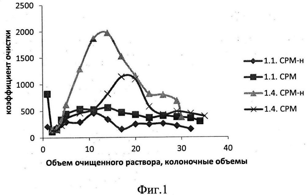 Способ получения сорбента стронция для растворов, содержащих соли жесткости