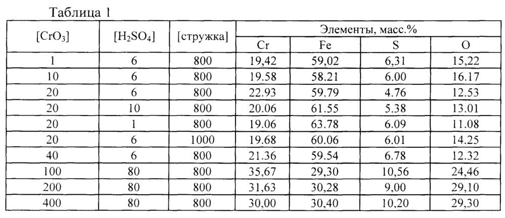 Способ извлечения хрома (vi) из растворов с получением железо-хромового осадка