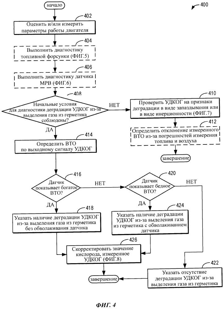 Способ и система для выявления деградации датчика кислорода из-за выделения газа из герметика