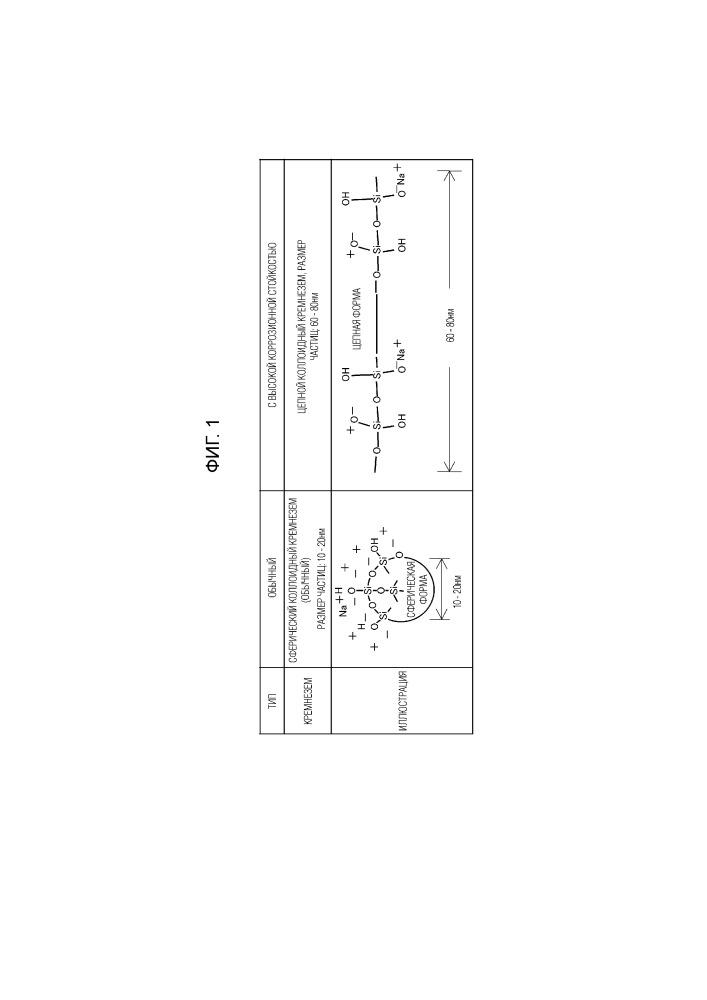 Жидкость с трехвалентным хромом для химической конверсионной обработки основы из цинка или цинкового сплава и способ химической конверсионной обработки с ее использованием