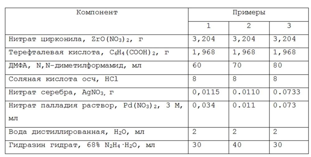 Катализатор для жидкофазной конверсии биовозобновляемого сырья и способ его получения