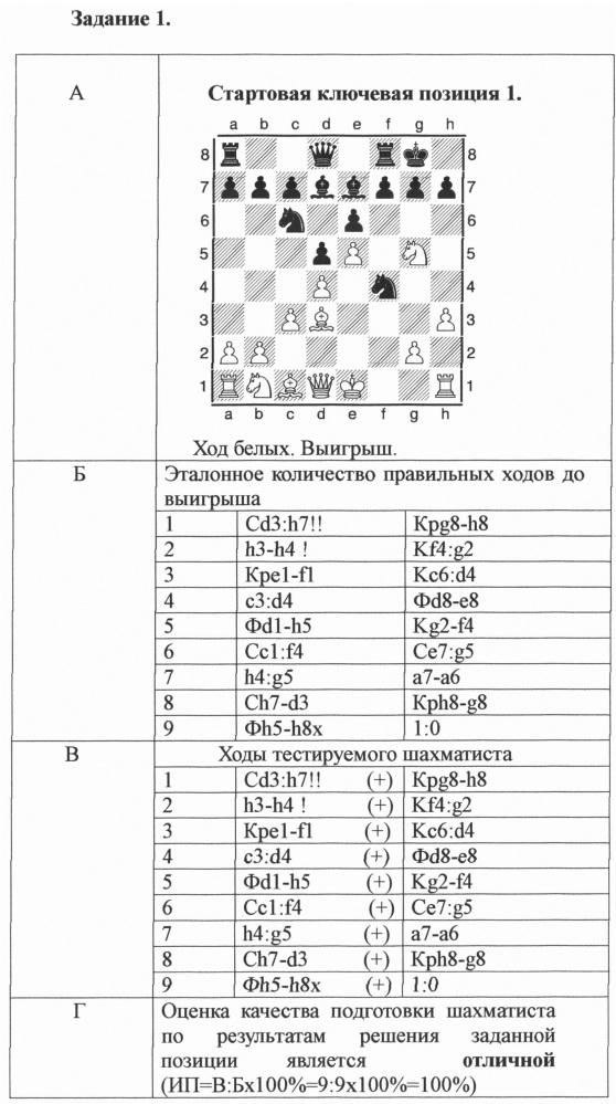 Способ подготовки шахматистов