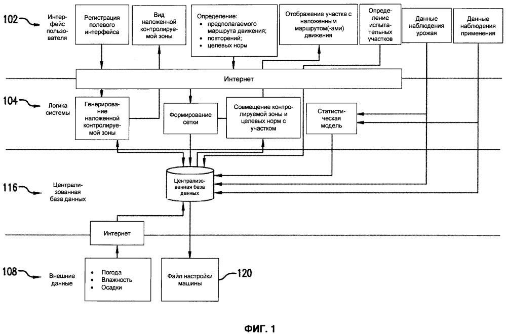 Система и способ управления машинами для рандомизации и повторения заданных режимов применения сельскохозяйственного ресурса