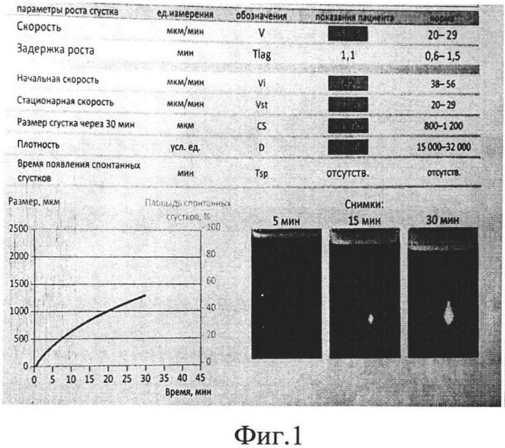 Способ прогнозирования развития тромбоэмболических осложнений у пациентов с политравмой