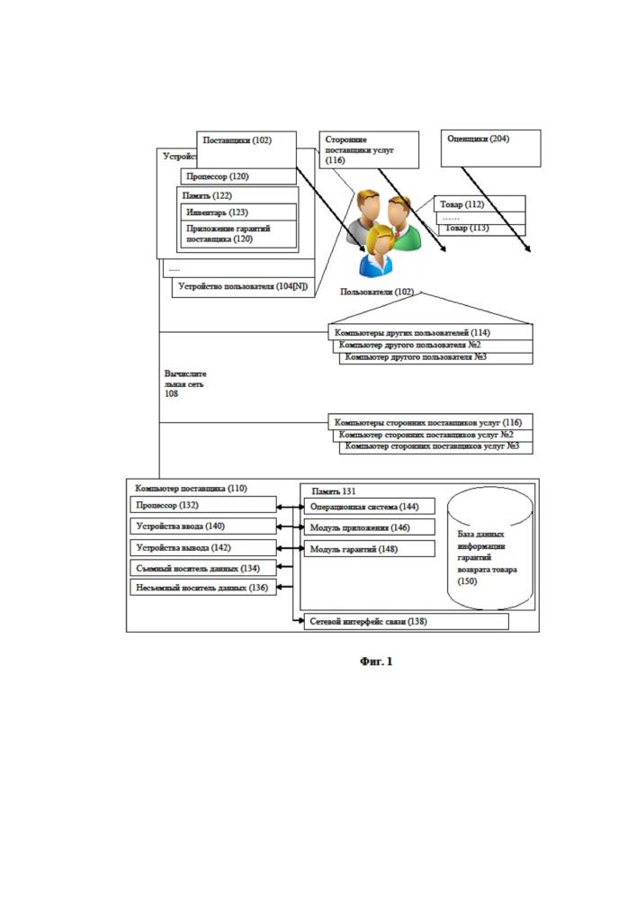 Система гарантированного возврата товаров в розничной сети продаж