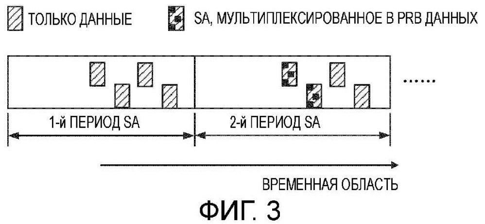 Беспроводное устройство и способ беспроводной связи