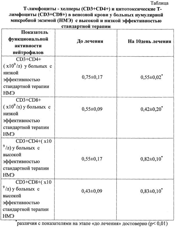 Способ оценки эффективности стандартной терапии у больных нумулярной микробной экземой