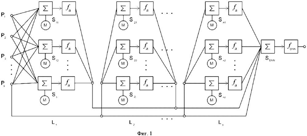 Нейронная сеть для интерпретирования предложений на естественном языке