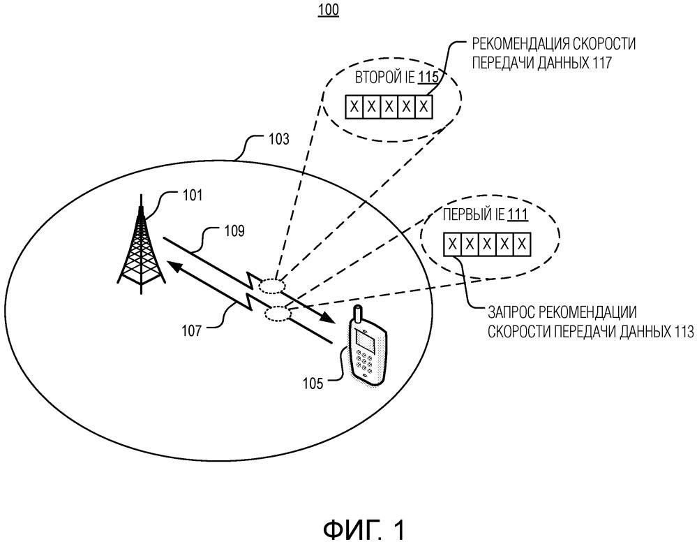 Системы и способы рекомендования скорости передачи данных в системе беспроводной связи