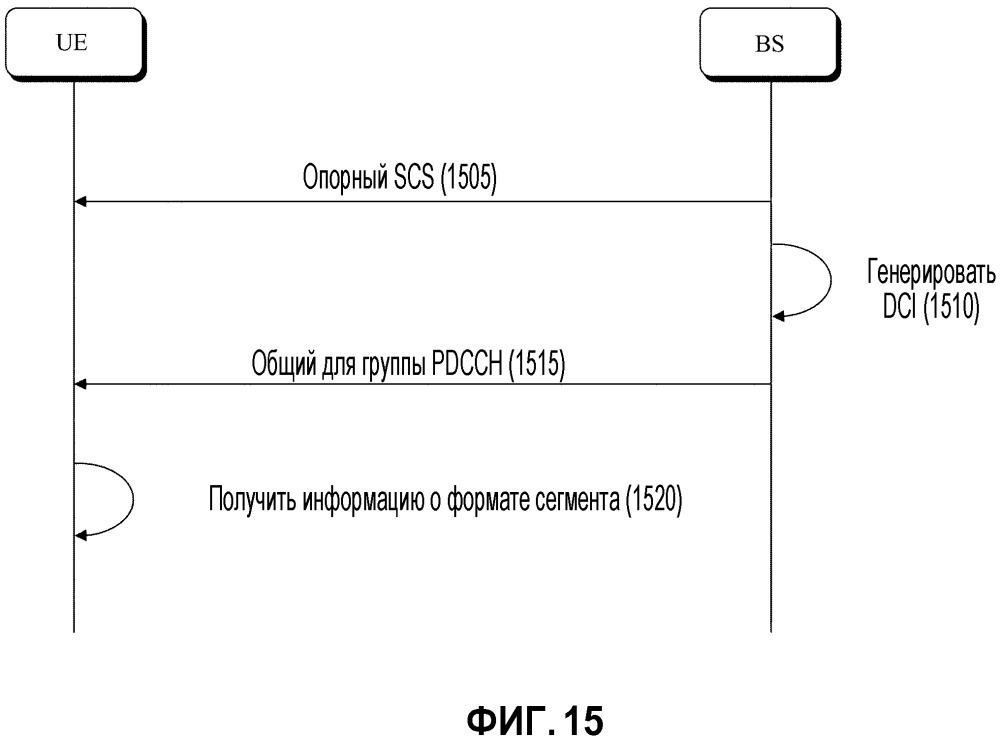 Способ и устройство для передачи или приема сигнала в системе беспроводной связи