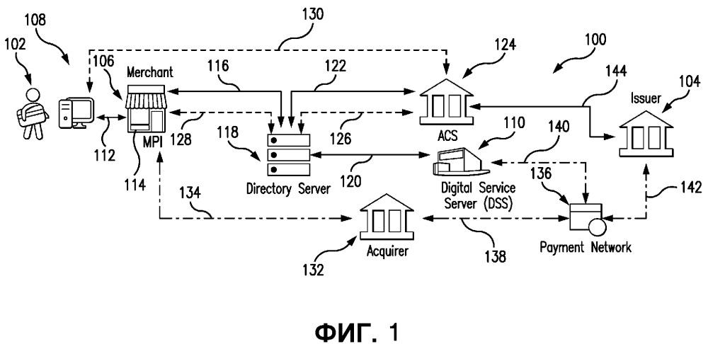 Системы и способы для использования в аутентификации пользователей применительно к сетевым транзакциям